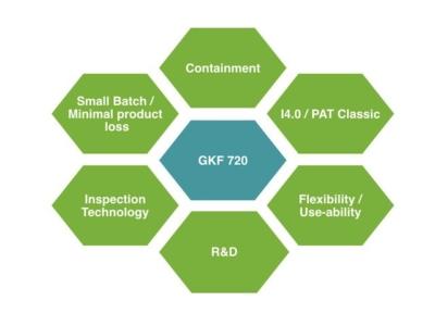 GKF 720 - Modulare Kapselfüllmaschine-Zielgruppe